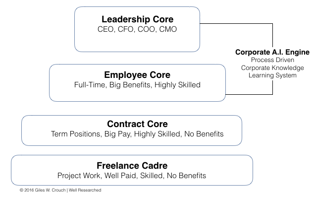 Org Chart Future.png
